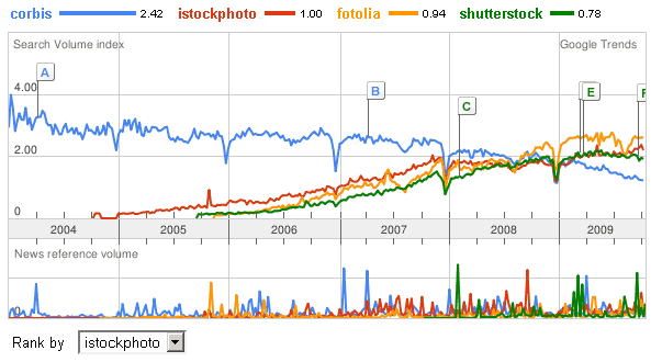 google trends corbis vs microstock sites