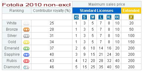 fotolia 2010 pricing non-exclusive
