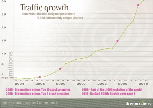 dreamstime traffic growth