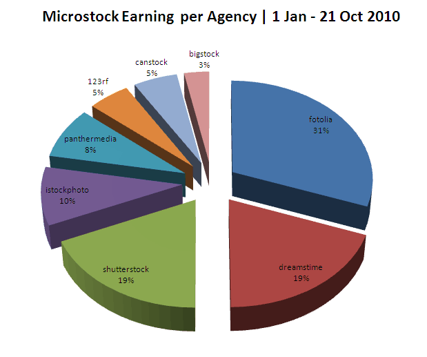 microsrock earnings jan oct 2010