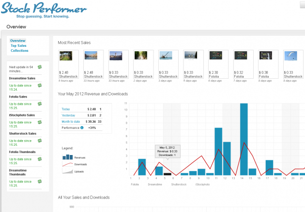 stockperformer overview