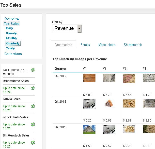 stockperformer top sales