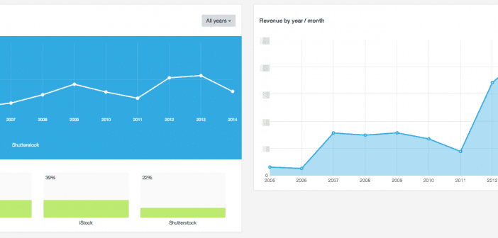 Revenue per Download and Earnings Chart