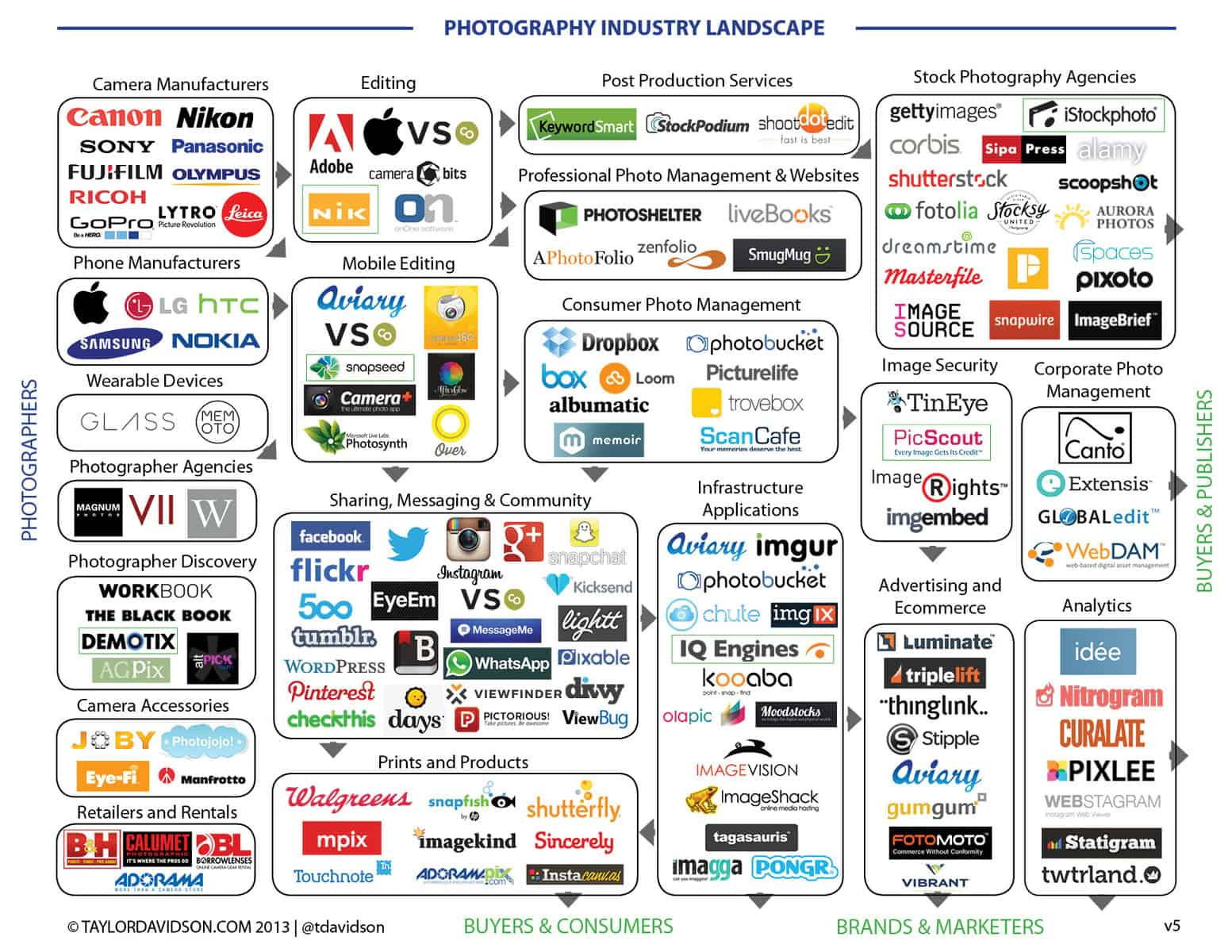 The Photography Industry Landscape by Taylor Davidson