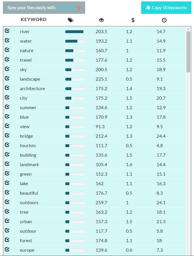 keyword-io-results